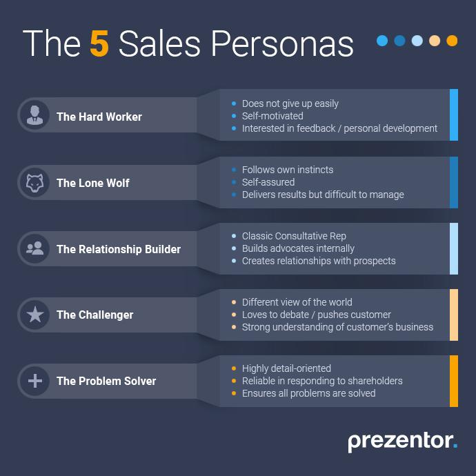 The 5 Sales Personas